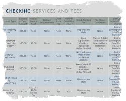 See Table of Fees and Services